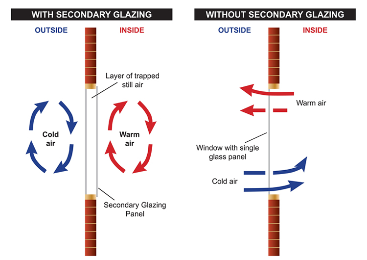 Single vs Double Glazing Windows